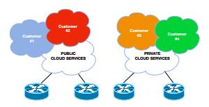 Infosim Public Private Cloud