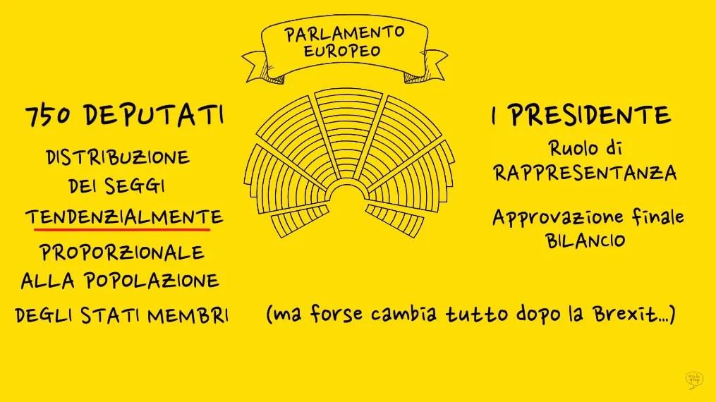 parlamento europeo come è formato costituzione forma membri e presidente cambia dopo brexit