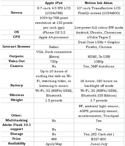 Comparison with iPad