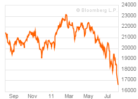 Financial Market Update (Red Alert): Short-Term Yields Going Negative