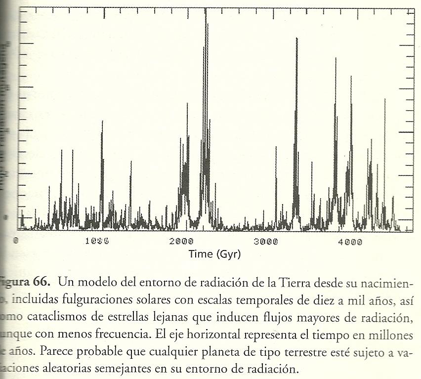 Extinció associada a la radiació estel·lar