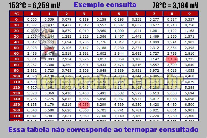 Tabela de Variação Milivoltagem do Termopar Platina Ródio 10% - Platina tipo S (PtPtRh10%) na faixa -50°C à +319°C
