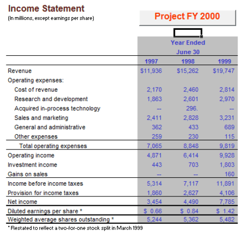 Income Statement Template 364974