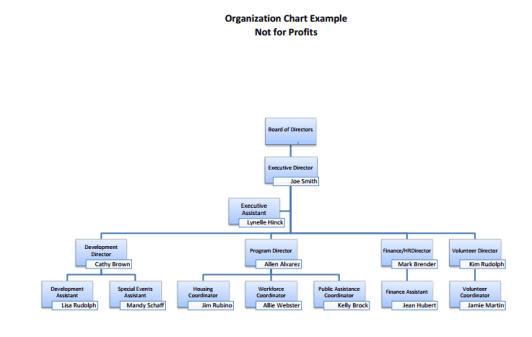 41 free organization chart templates in word excel pdf