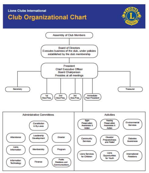 Word organizational chart template 2