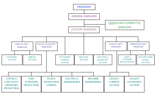 Organization Chart sample 13.946