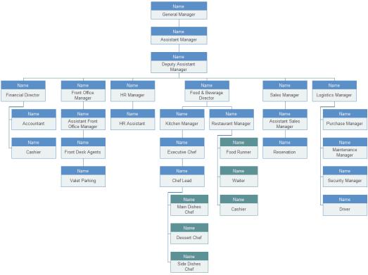 Organization Chart sample 17.641