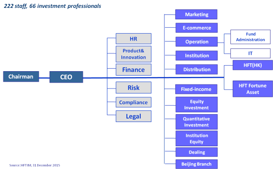 Organization Chart sample 30.941