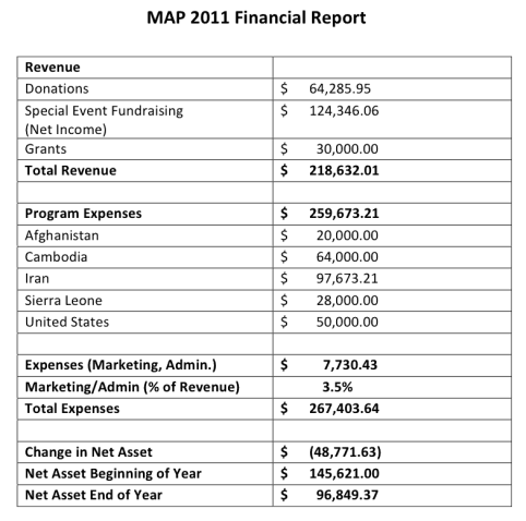 financial report sample 10.41
