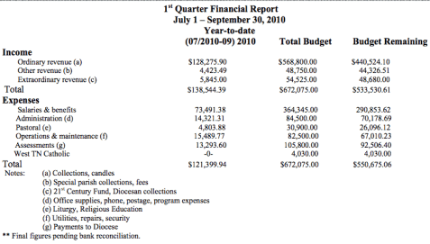 financial report sample 941