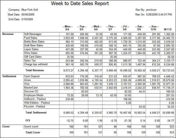 sales report 794