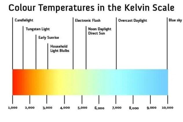 LED Color Temperature Chart 30