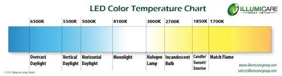 Led color temperature chart kubre euforic co