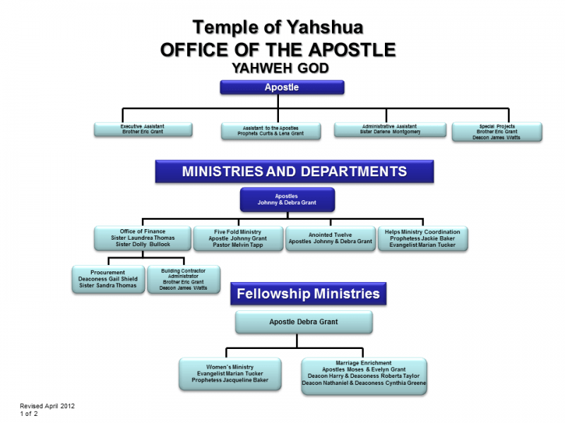 Temple of Yahshua Office of the Apostle - Temple of Yahshua