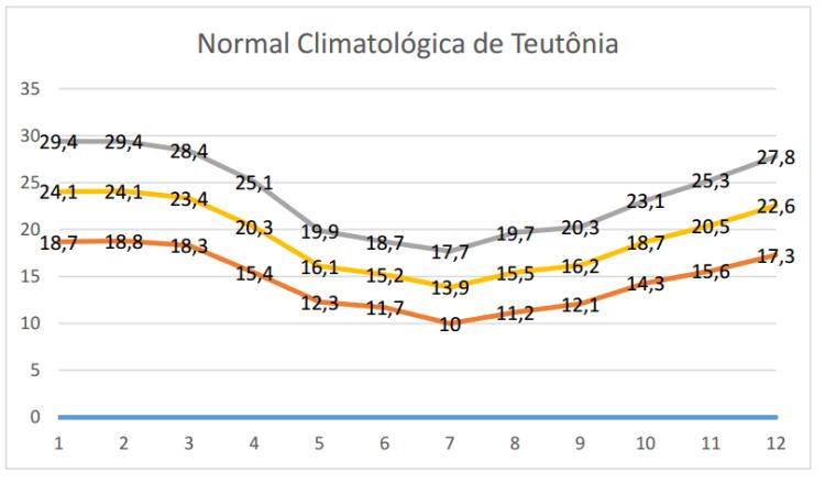 Normal Climatológica de Teutônia