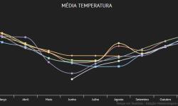 Gráfico de temperaturas médias mensais no bairro Languiru