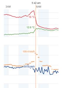 Rajadas de vento de 109 Km/h