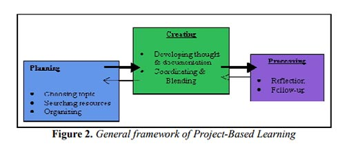 General framework of Project-Based Learning