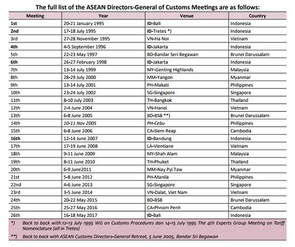 The full list of the ASEAN Directors-General of Customs Meetings