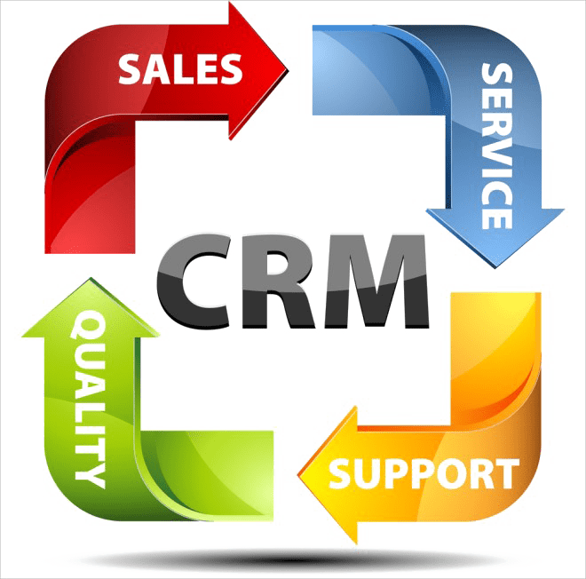 CRM – What is it? Why do you need it?