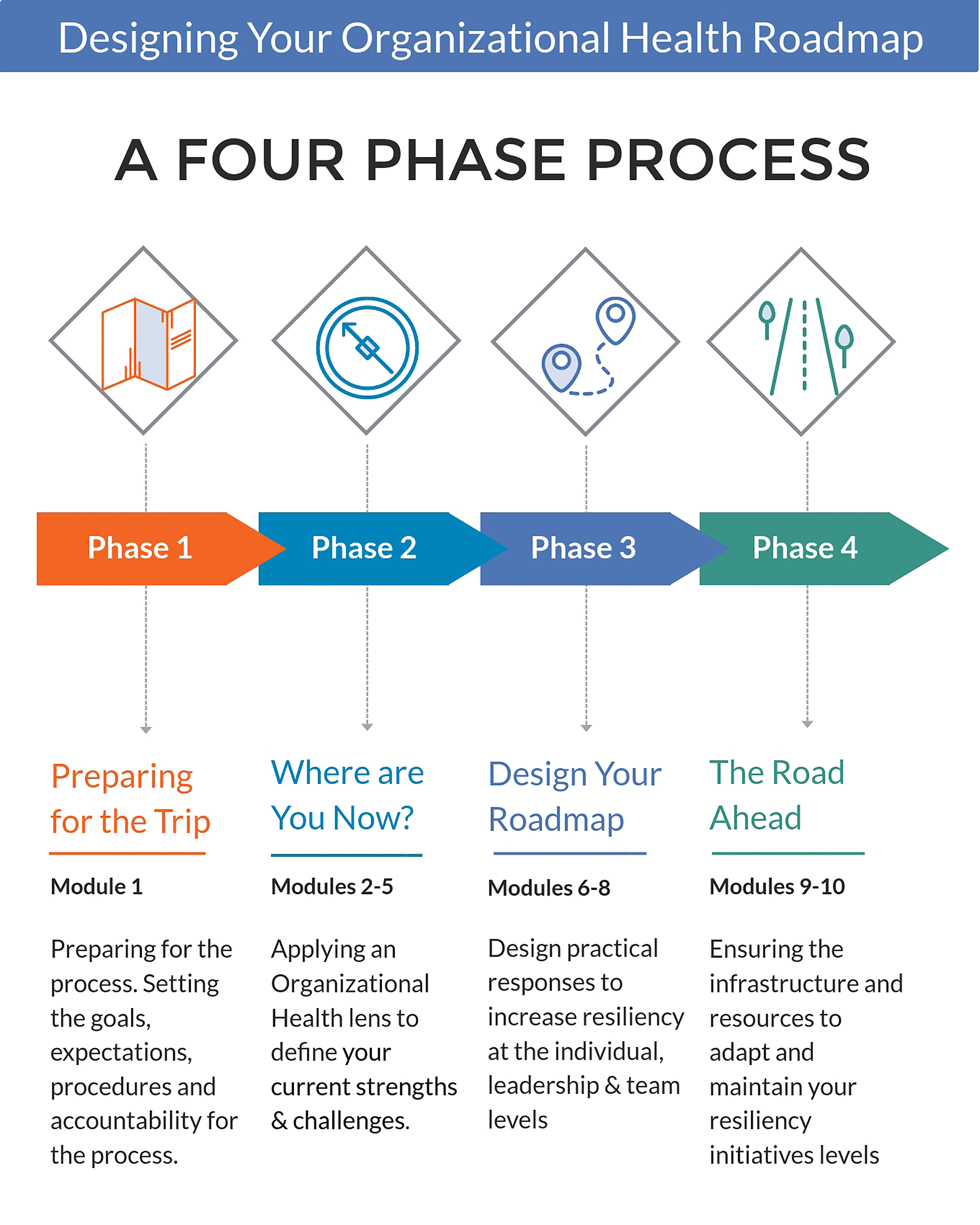 Sample Course Developing Your Organizational Health Roadmap