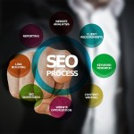 differents leviers seo