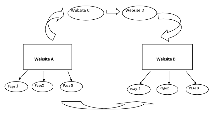 Create backlinks Manually