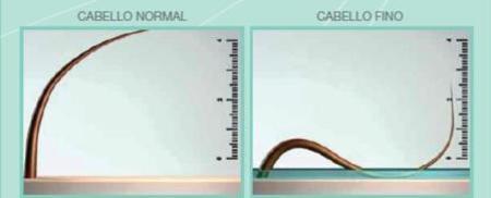 Gráfico de Cabello normal y cabello fino