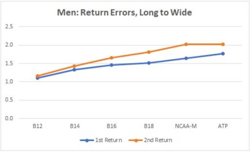 Men: Return Errors, Long to Wide
