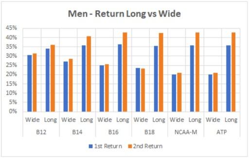 Men - Return Long vs Wide