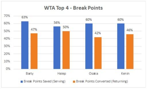 WTA Top 4 Break Points