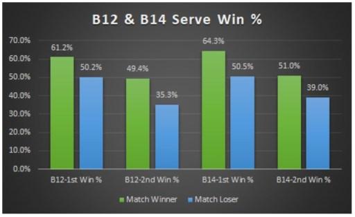 B12 & B14 Serve Win %