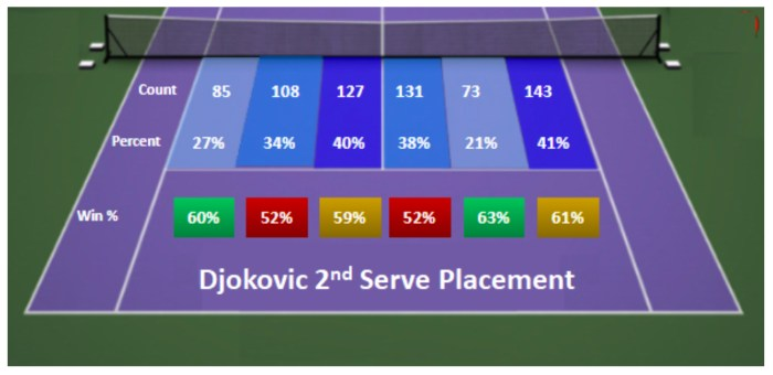 Djokovic 2nd Serve Placement