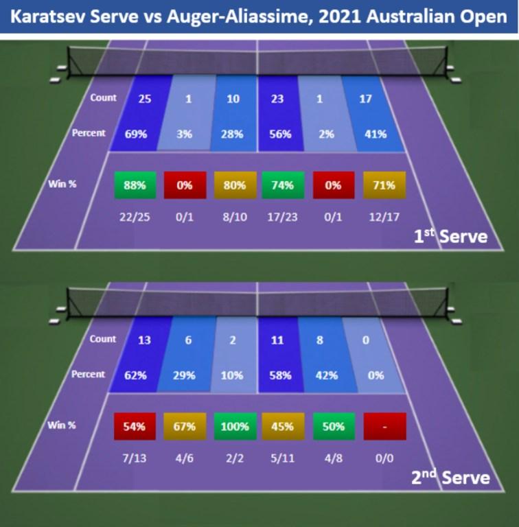 2021 AO Karatsev Serve vs Auger-Aliassime