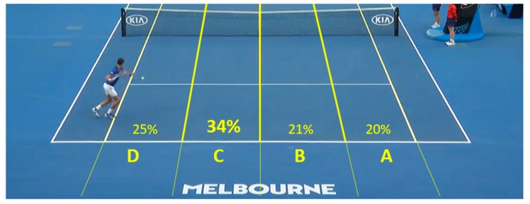 Australian Open court lanes 34 percent