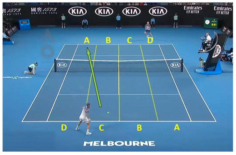 Australian Open court lanes C to A