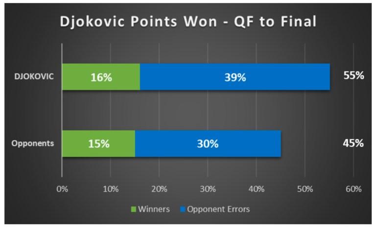 Djokovic Points Won QF to Final AO 2021