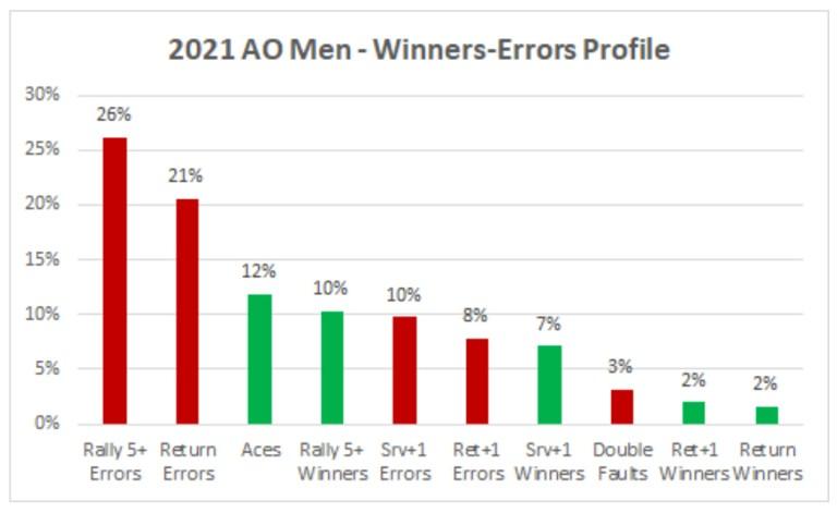 2021 AO Men Winners and Errors Profile