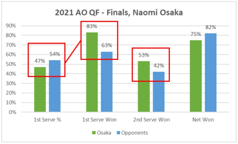2021 AO QF to Finals Naomi Osaka