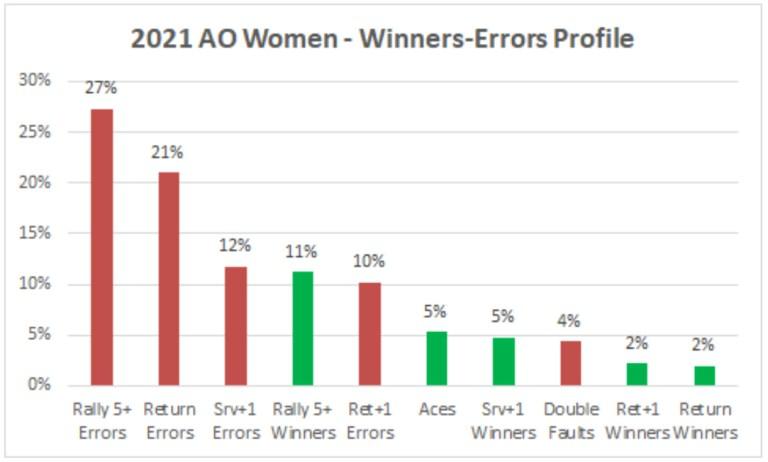 2021 AO Women Winners Errors Profile