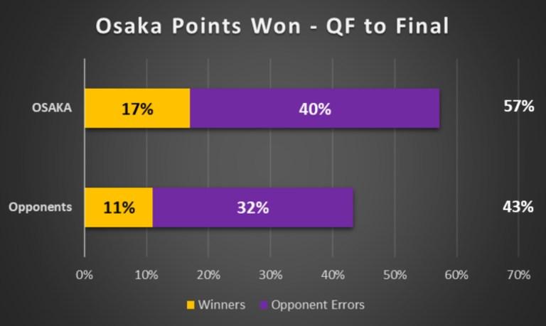 Osaka Points Won QF to Final at AO