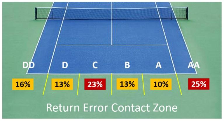Return Error Contact Zone 2021 AO