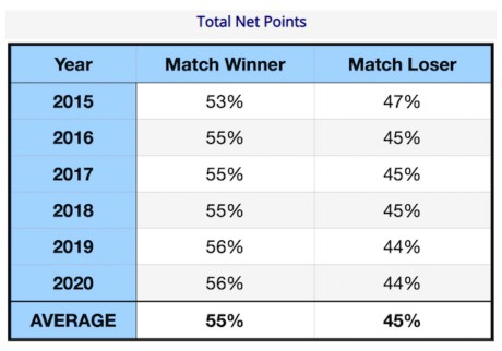 Total Net Points for Men 2015 to 2020