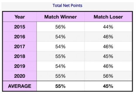 Total Net Points for Women 2015 to 2020