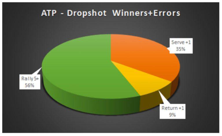ATP Dropshot Winners and Errors