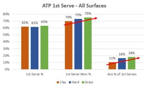 ATP 1st Serve Data on All Surfaces