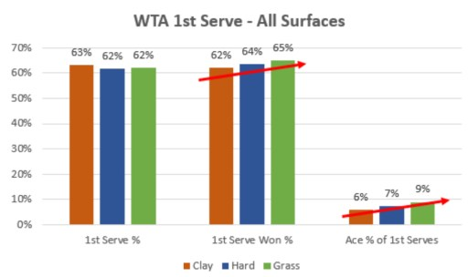 WTA 1st Serve Data on All Surfaces
