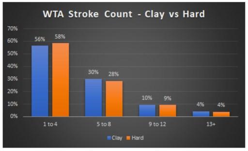 WTA Stroke Count Clay vs Hard