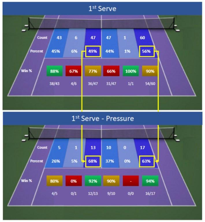 2021 Wimbledon Djokovic 1st Serve and 1st Pressure