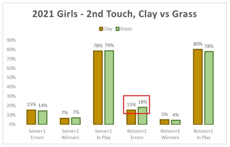2021 Girls Tennis 2nd Touch Clay vs Grass